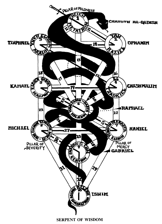 occult-imagery-serpent-of-wisdom-on-the-tree-of-life